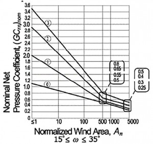 Principles of Wind Loading for PV Arrays - DCE Solar